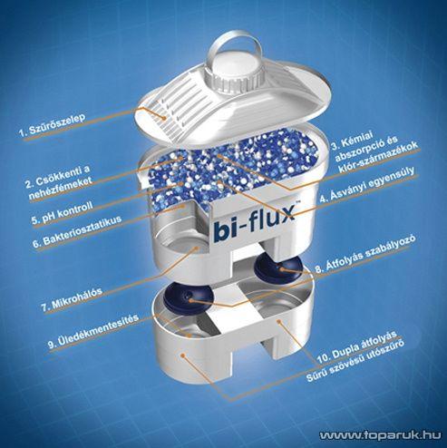 Laica Bi-flux szűrőbetét vízszűrő kancsóhoz, 1 db-os - Megszűnt termék: 2015. Szeptember