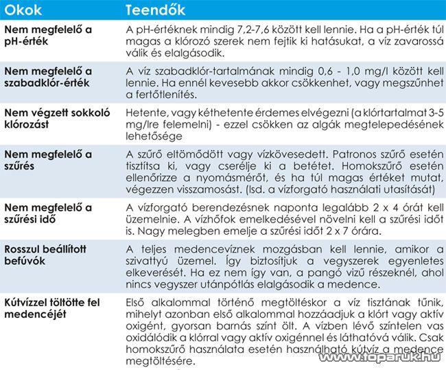 PoolTrend / PontAqua Brómos Masszázs vegyszerkészlet