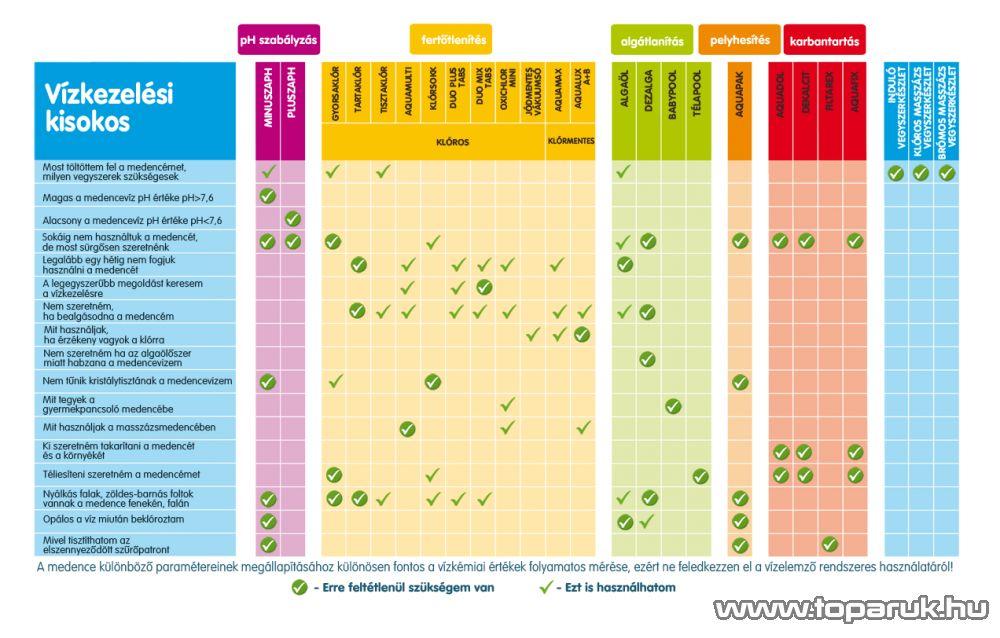 PoolTrend / PontAqua OXICHLOR MINI aktív oxigén és klórtartalmú kombinált medence vízfertőtlenítő szer, 5 db tasak / doboz
