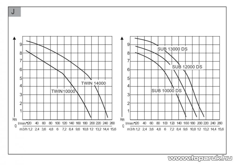 AL-KO SUB 10000 DS Comfort úszókapcsolós merülő szivattyú, 450 W (tiszta vízre)