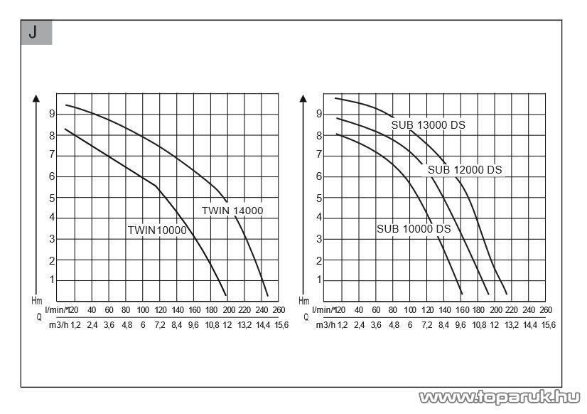 AL-KO SUB 12000 DS Comfort úszókapcsolós merülő szivattyú, 550 W (tiszta vízre)