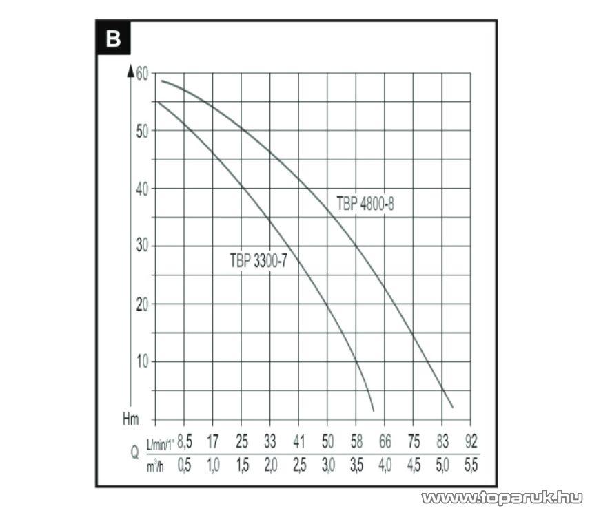 AL-KO TBP 4800/8 INOX Mélykúti csőszivattyú, 1000 W (ásottkutak vizéhez)