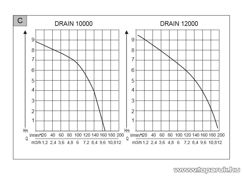 AL-KO Drain 10000 Classic Úszókapcsolós szennyvíz szivattyú, 650 W (szennyezett vízre)