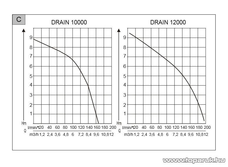 AL-KO Drain 12000 Comfort Úszókapcsolós szennyvíz szivattyú, 850 W (szennyezett vízre)