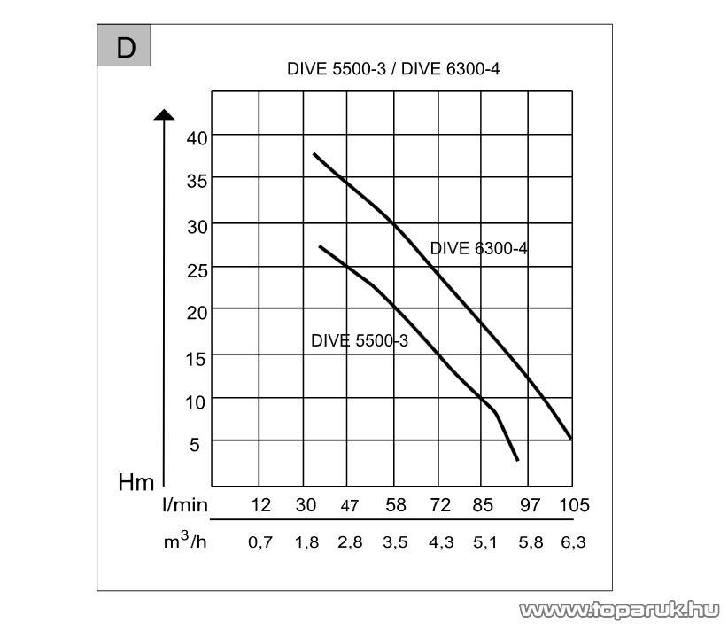 AL-KO DIVE 6300/4 Nagynyomású úszókapcsolós merülő szivattyú, búvárszivattyú, 1000 W (tiszta vízre)