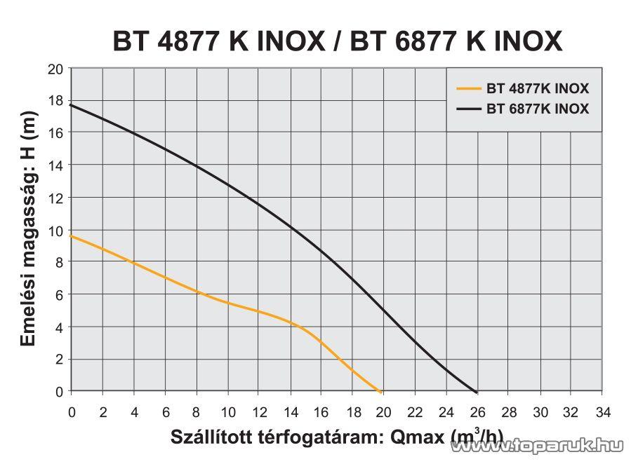 Elpumps BT 6877 K INOX fedelű úszókapcsolós darabolókéses szennyvíz szivattyú, fekáliaszivattyú relével, 1600 W (szennyezett vízre)