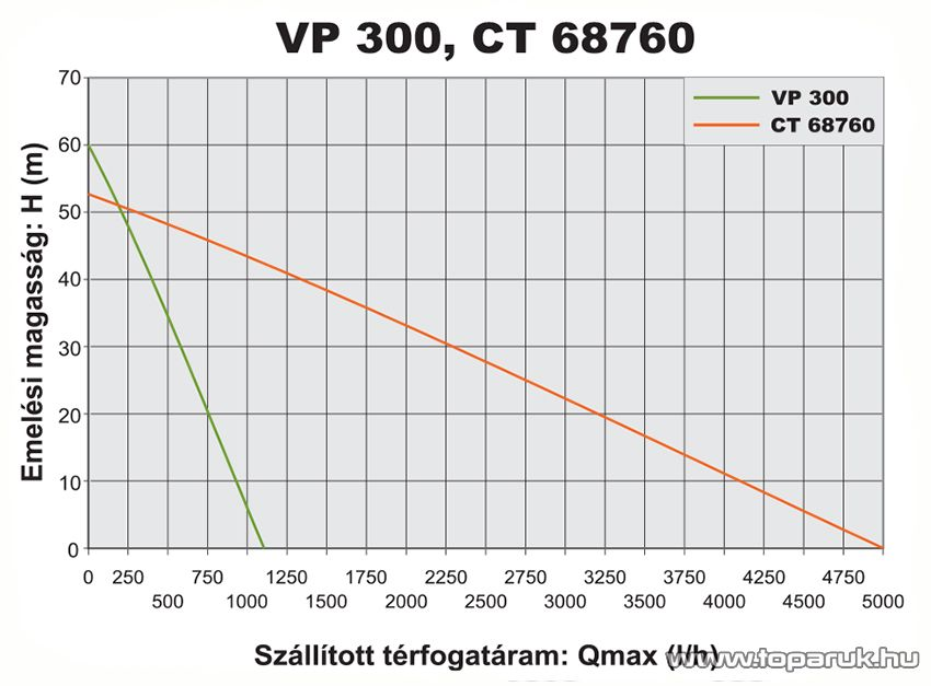 Elpumps Geyzír VP300 Merülőszivattyú, mélykúti szivattyú 20 m vezetékkel, 300 W (ásottkutak vizéhez)