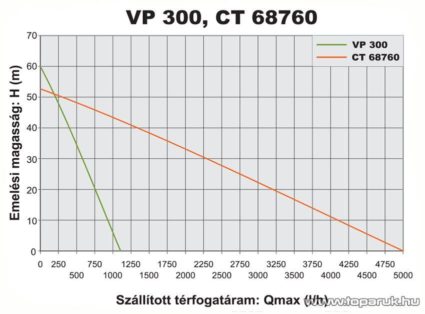 Elpumps Geyzír VP300 Merülőszivattyú, mélykúti szivattyú 10 m vezetékkel, 300 W (ásottkutak vizéhez)