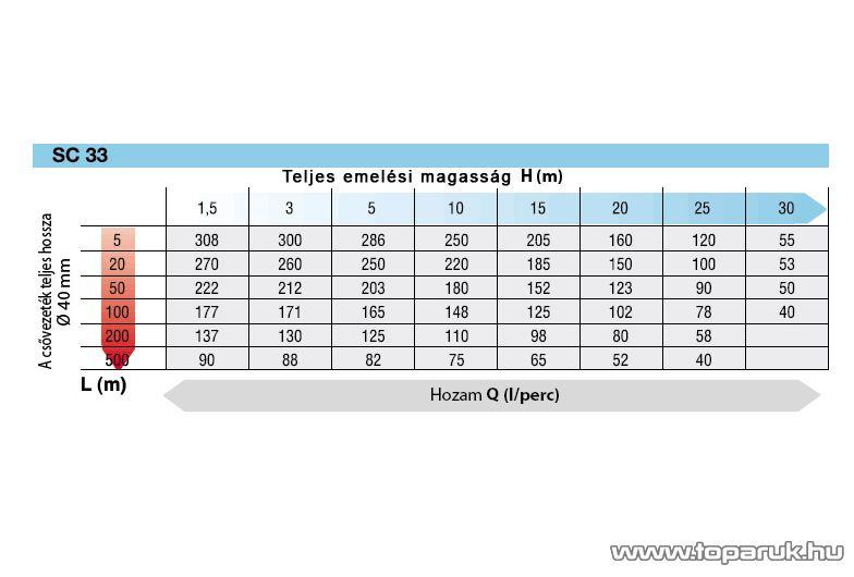 Oleo Mac SC 33 vízszivattyú, 2 ütemű, 2 LE